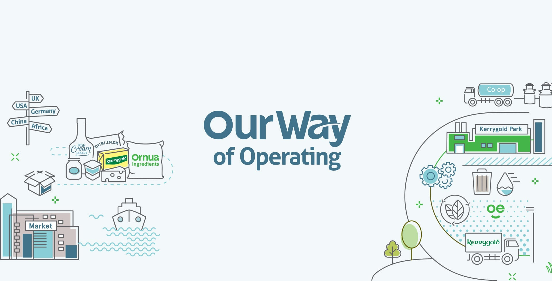 Sustainable Operations & Supply Chain | Our Way | Ornua